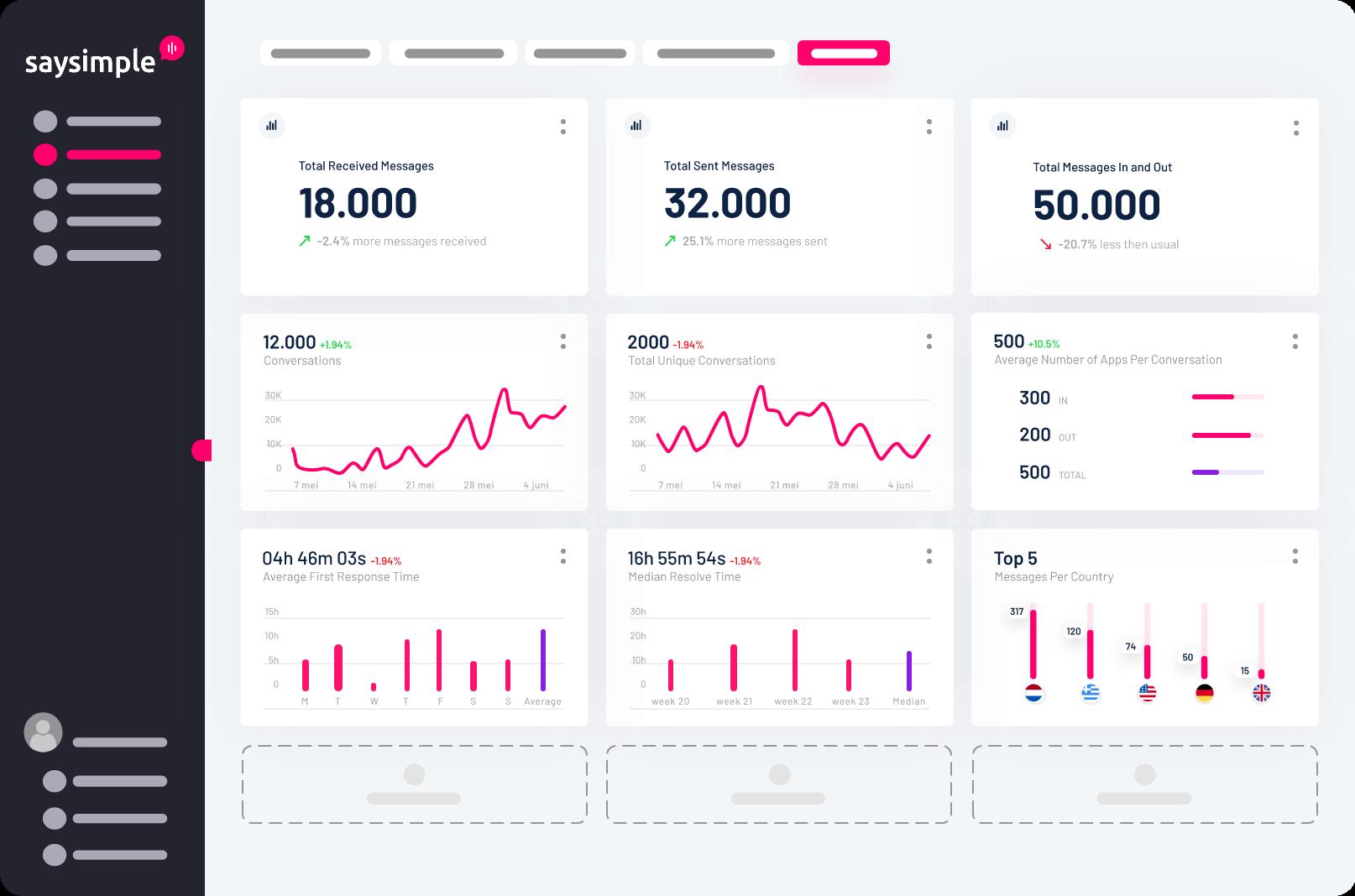 Insights module