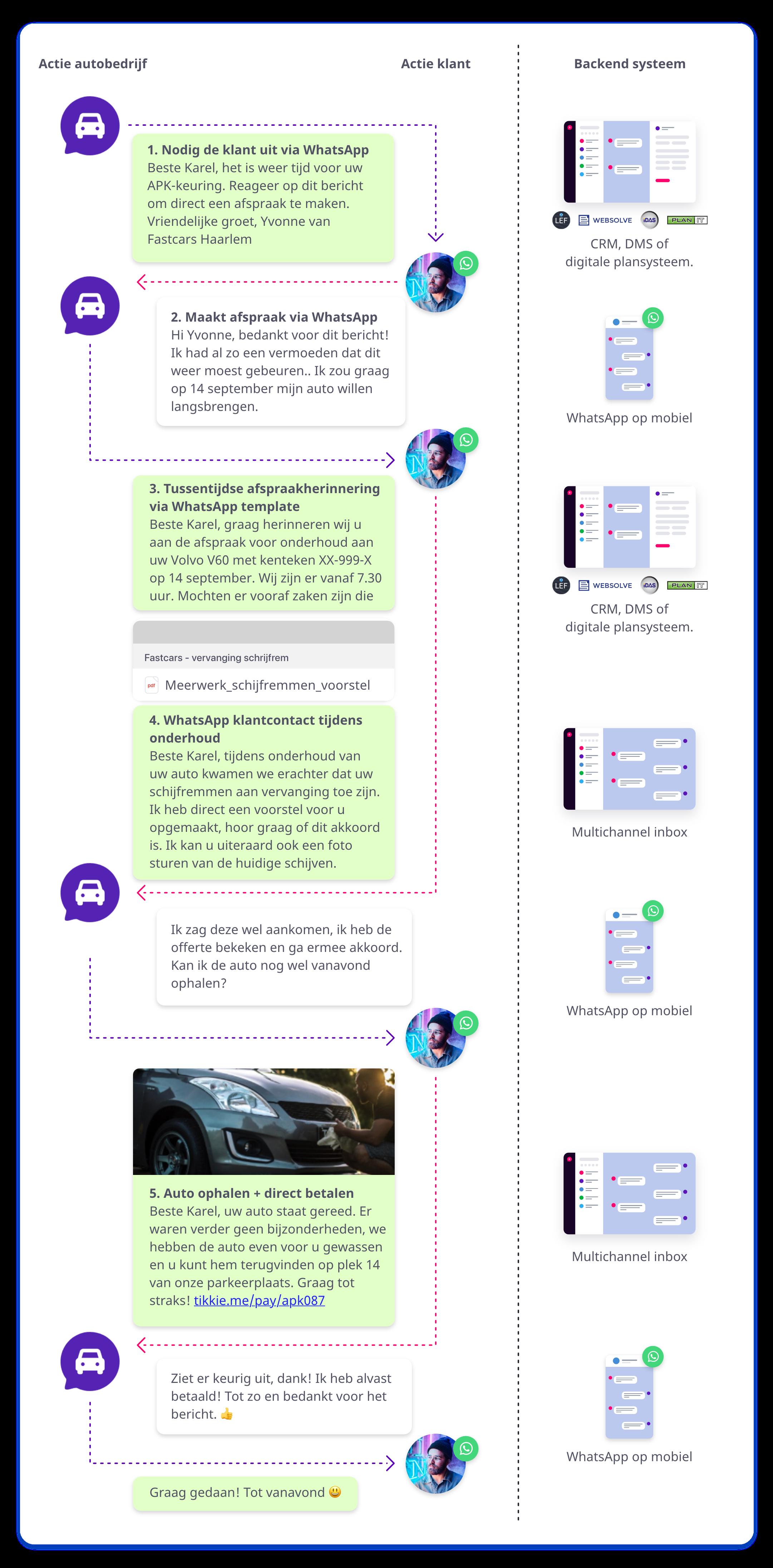 WhatsApp automotive - werkplaats gespreksflow