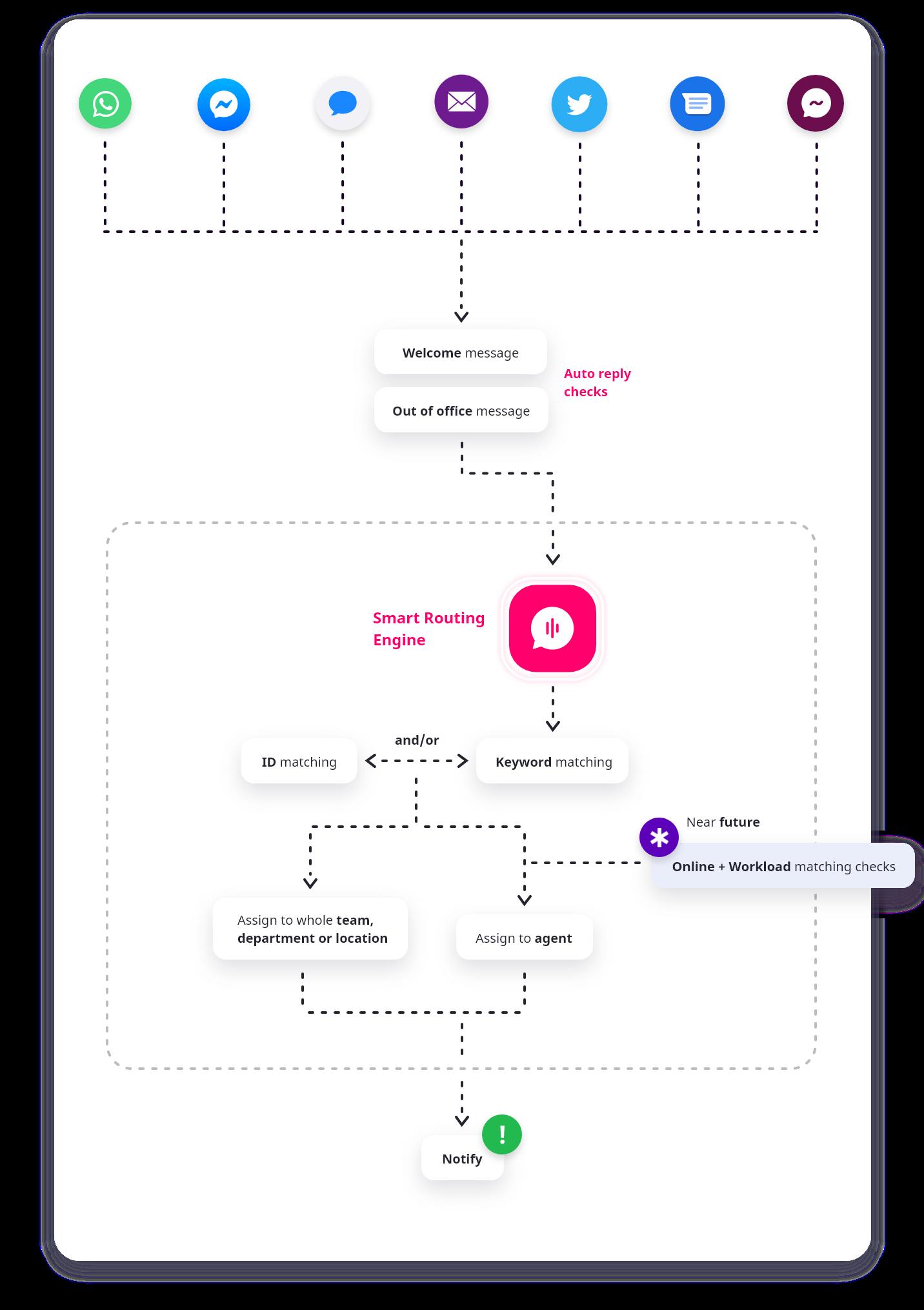 Schematische weergave van smart routing feature