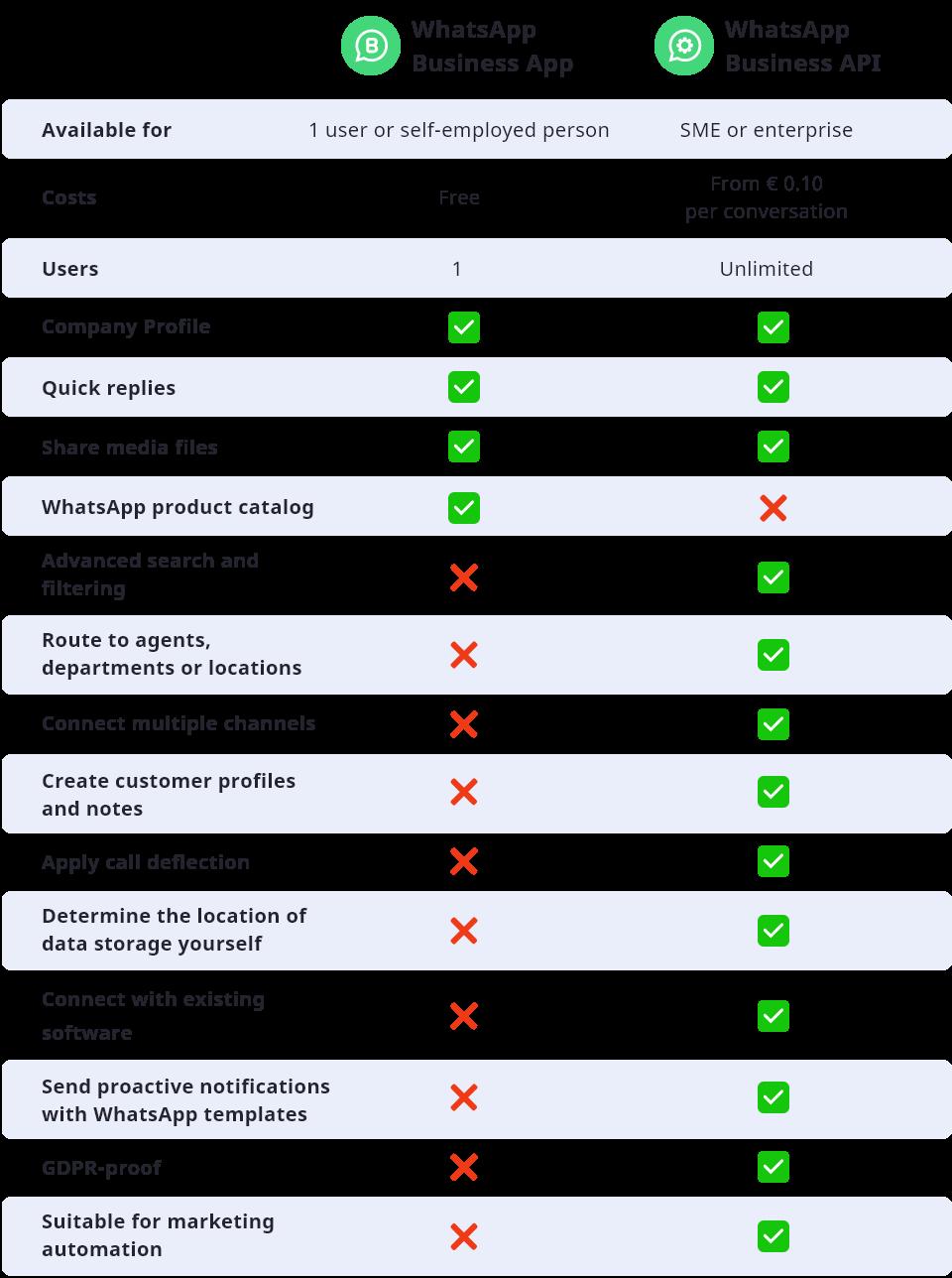 WhatsApp Business App vs. API comparison
