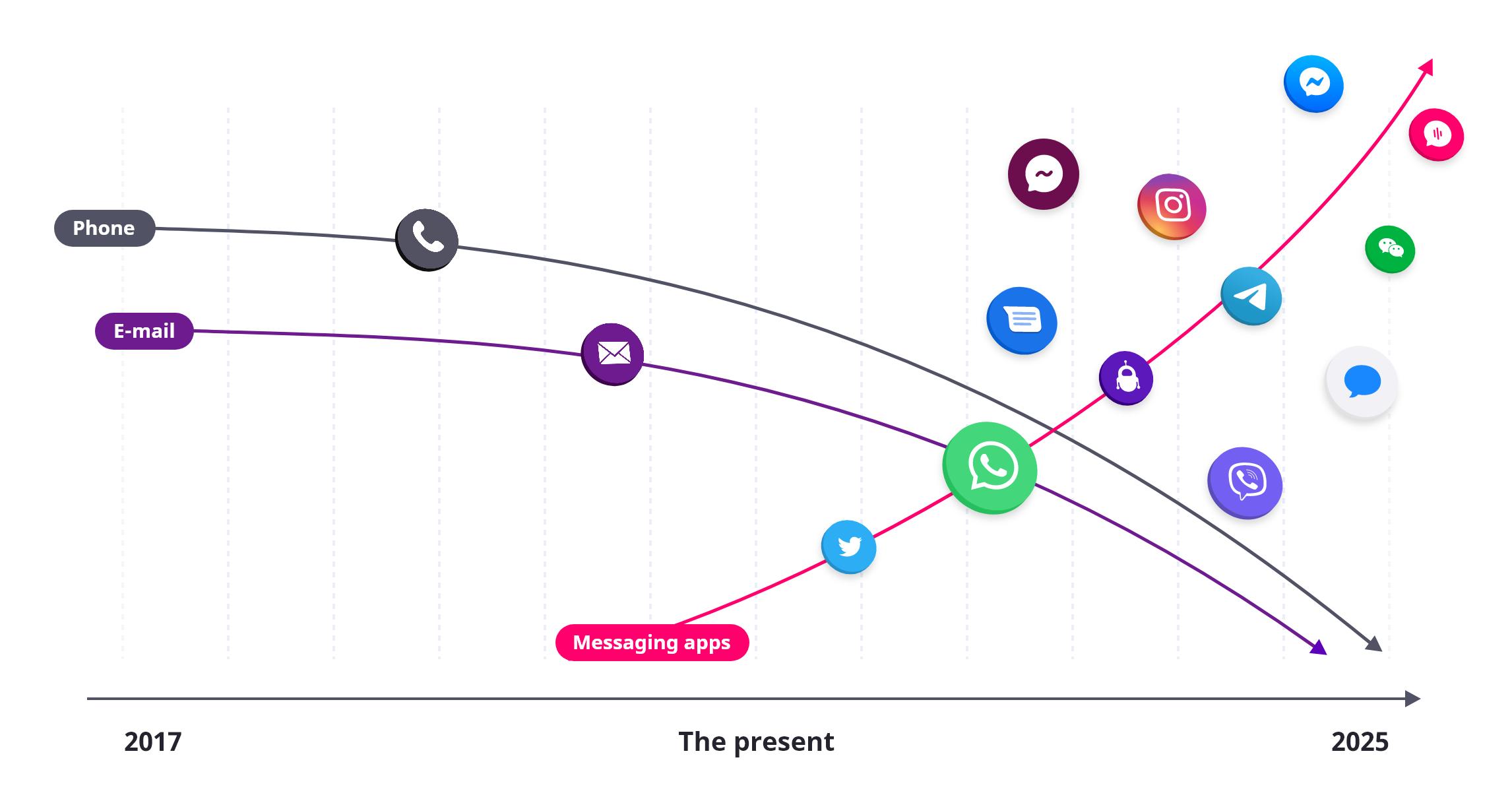 De opkomst van nieuw messaging kanalen